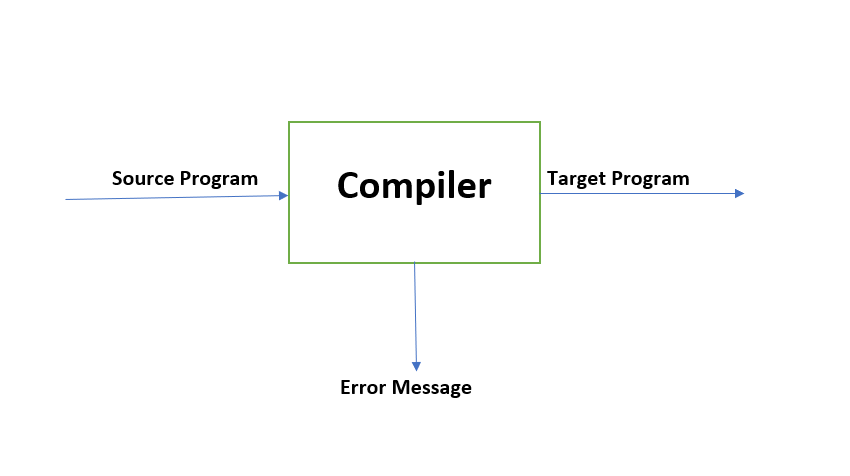 Working Of Compiler