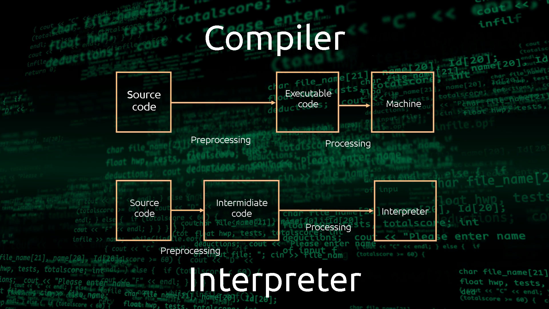 compiler vs interpreter