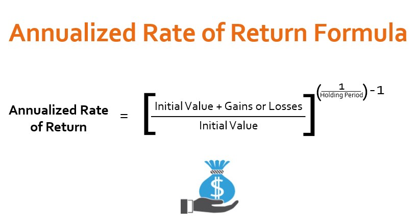 Annual Return On Investment