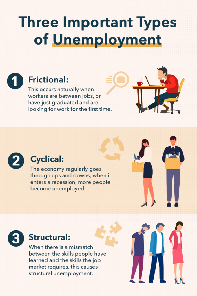 Major Types Of Unemployment