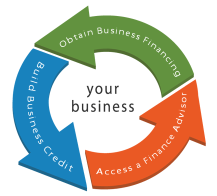 how to build business credit llc