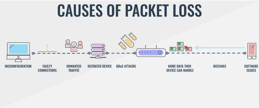 What Causes Packet Loss